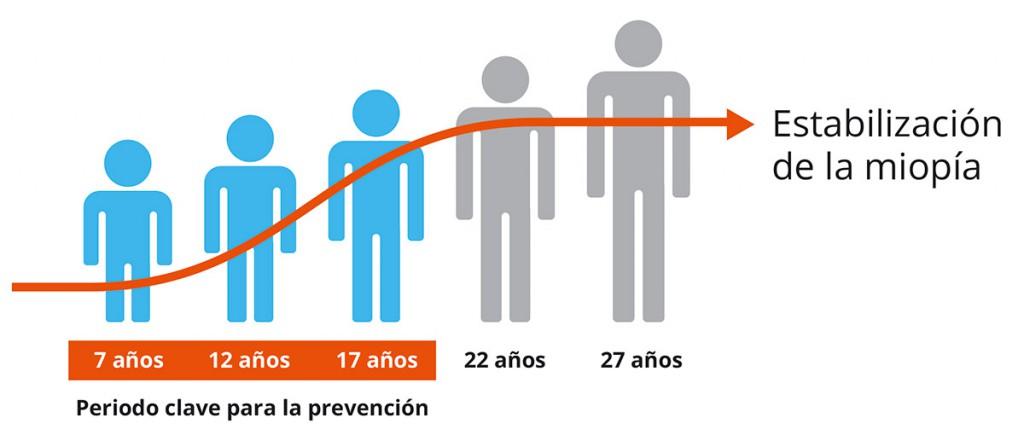 2b07ec2c1f La miopía progresa entre los 7 y 17 años: esos 10 años son la única  posibilidad de intervenir en este proceso.